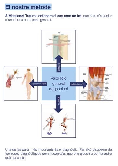Metodologia tratamientos traumatológicos